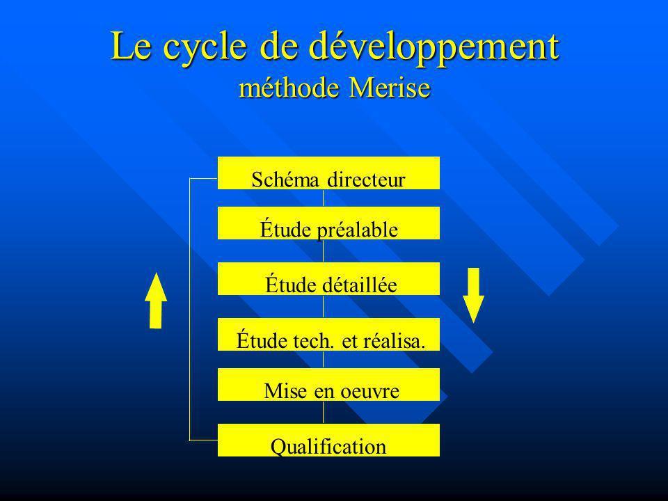Le cycle de développement méthode Merise Schéma directeur Étude préalable Étude détaillée Étude tech. et réalisa. Mise en oeuvre Qualification