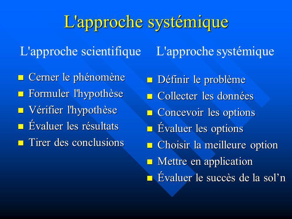 L'approche systémique Cerner le phénomène Cerner le phénomène Formuler l'hypothèse Formuler l'hypothèse Vérifier l'hypothèse Vérifier l'hypothèse Éval