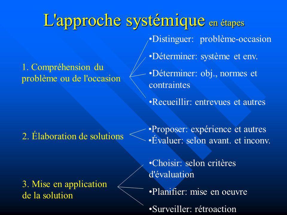 L'approche systémique en étapes 1. Compréhension du problème ou de l'occasion 2. Élaboration de solutions 3. Mise en application de la solution Distin
