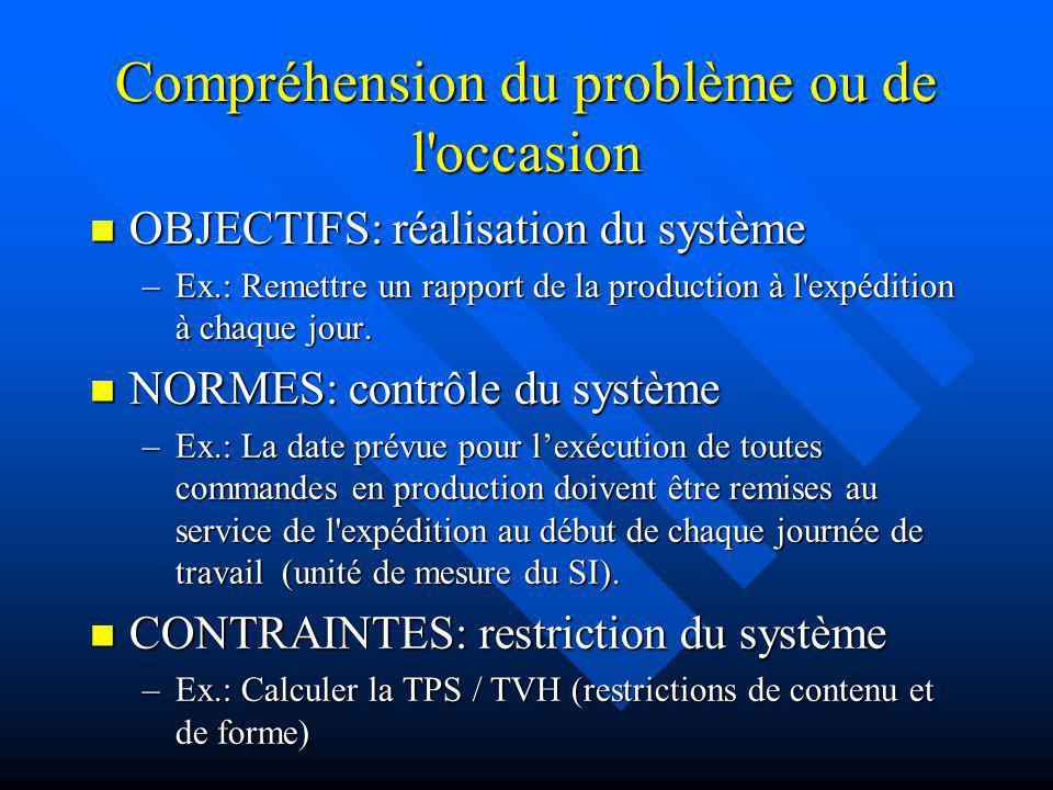 Compréhension du problème ou de l'occasion OBJECTIFS: réalisation du système OBJECTIFS: réalisation du système –Ex.: Remettre un rapport de la product