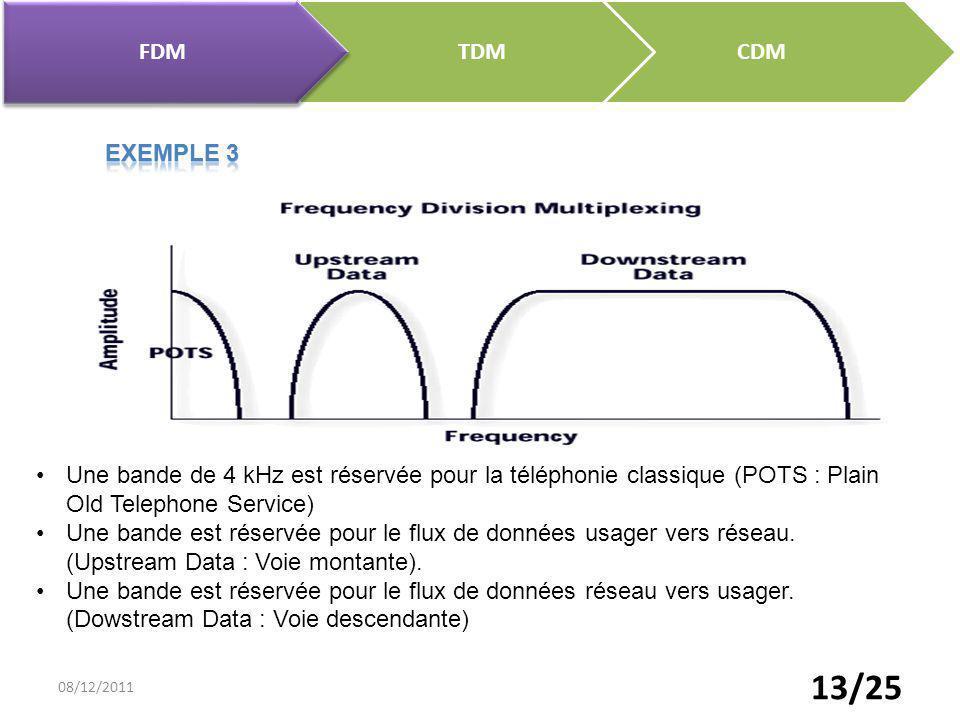 13/25 CDM TDM FDM Une bande de 4 kHz est réservée pour la téléphonie classique (POTS : Plain Old Telephone Service) Une bande est réservée pour le flu