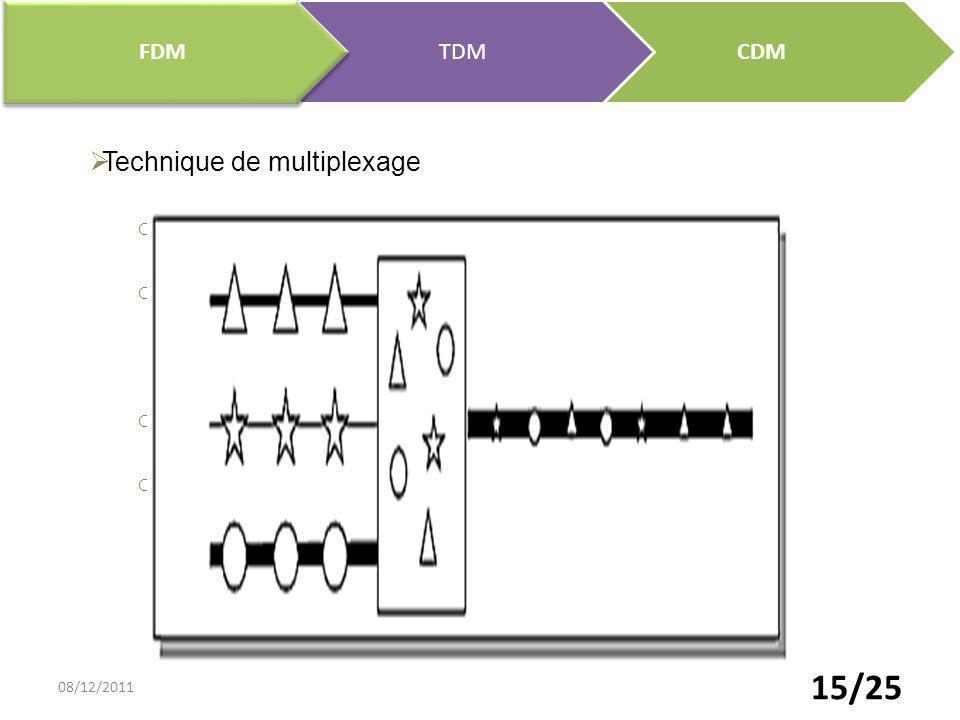15/25 CDMTDM FDM Technique de multiplexage o Répartition de la bande dans le temps o Affecter à un utilisateur unique la totalité de la bande passante