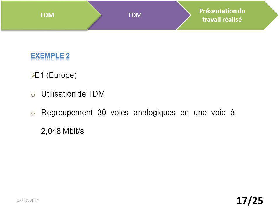 17/25 Présentation du travail réalisé TDM FDM E1 (Europe) o Utilisation de TDM o Regroupement 30 voies analogiques en une voie à 2,048 Mbit/s 08/12/20