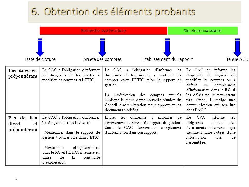 1 Date de clôtureArrêté des comptesÉtablissement du rapportTenue AGO Recherche systématiqueSimple connaissance Lien direct et prépondérant Le CAC a l'