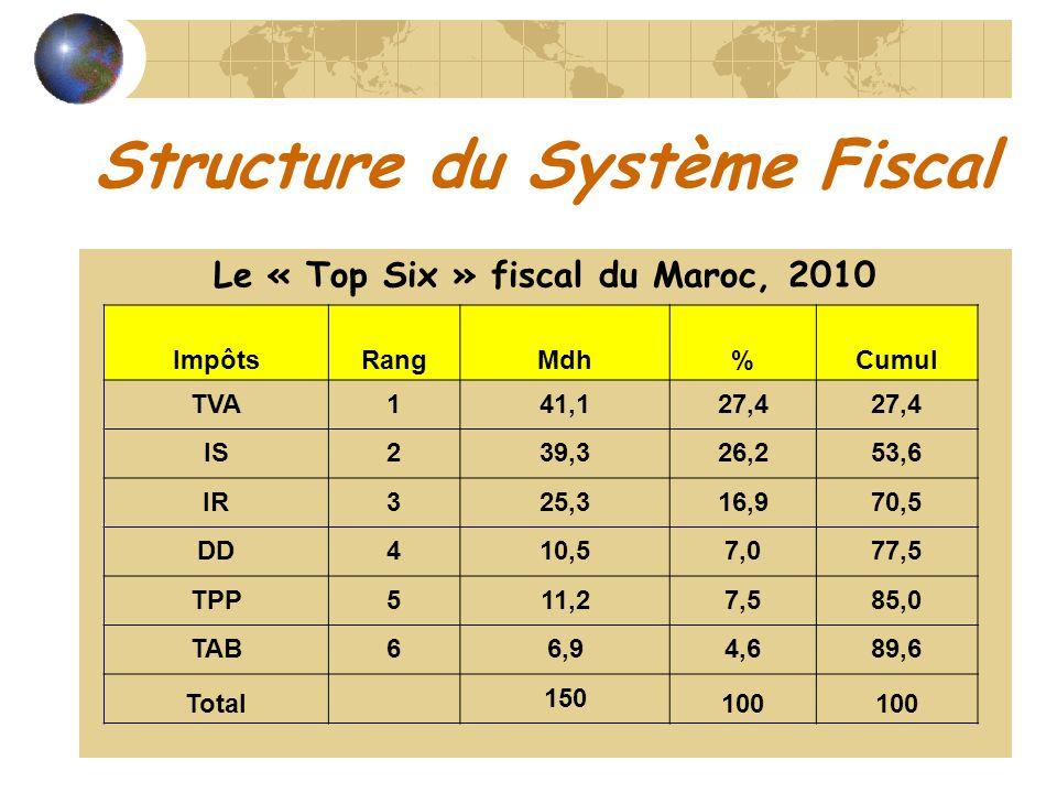Structure du Système Fiscal Le « Top Six » fiscal du Maroc, 2010 ImpôtsRangMdh%Cumul TVA141,127,4 IS239,326,253,6 IR325,316,970,5 DD410,57,077,5 TPP51