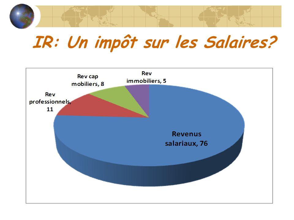 IR: Un impôt sur les Salaires?