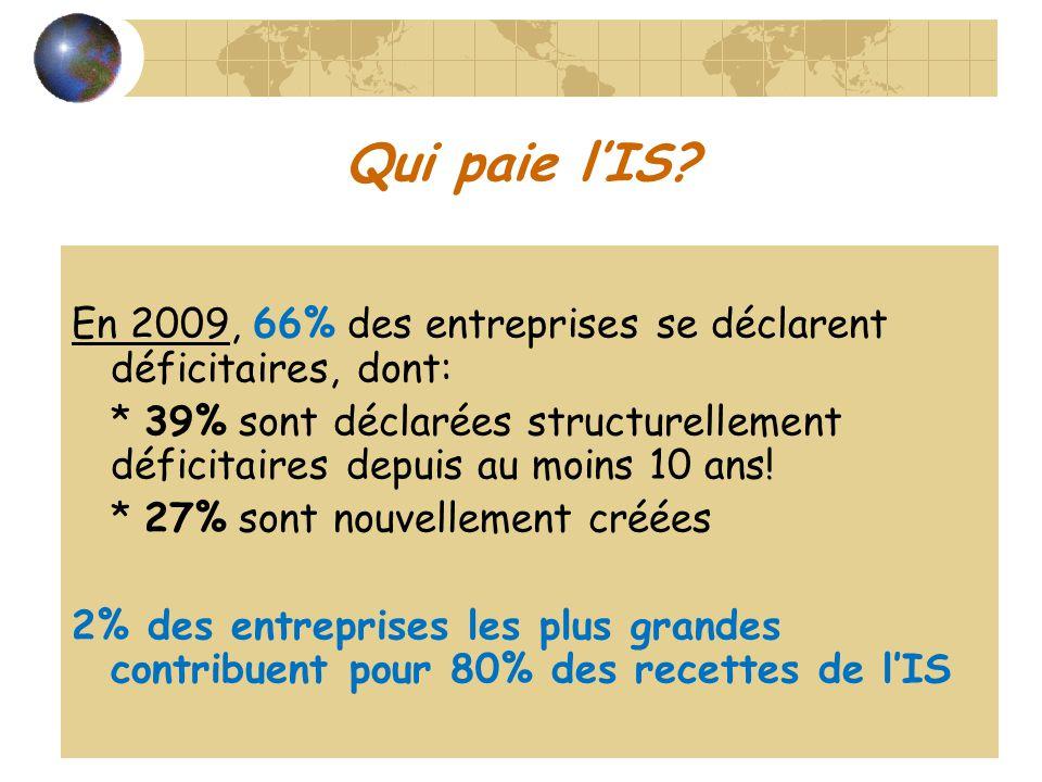 Qui paie lIS? En 2009, 66% des entreprises se déclarent déficitaires, dont: * 39% sont déclarées structurellement déficitaires depuis au moins 10 ans!