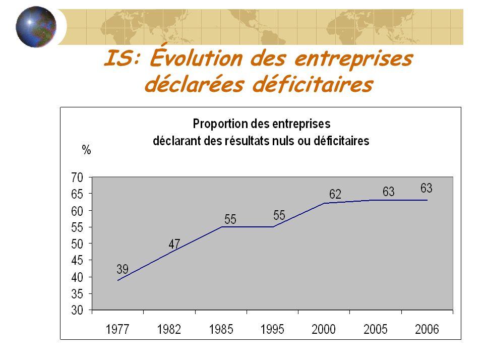 IS: Évolution des entreprises déclarées déficitaires