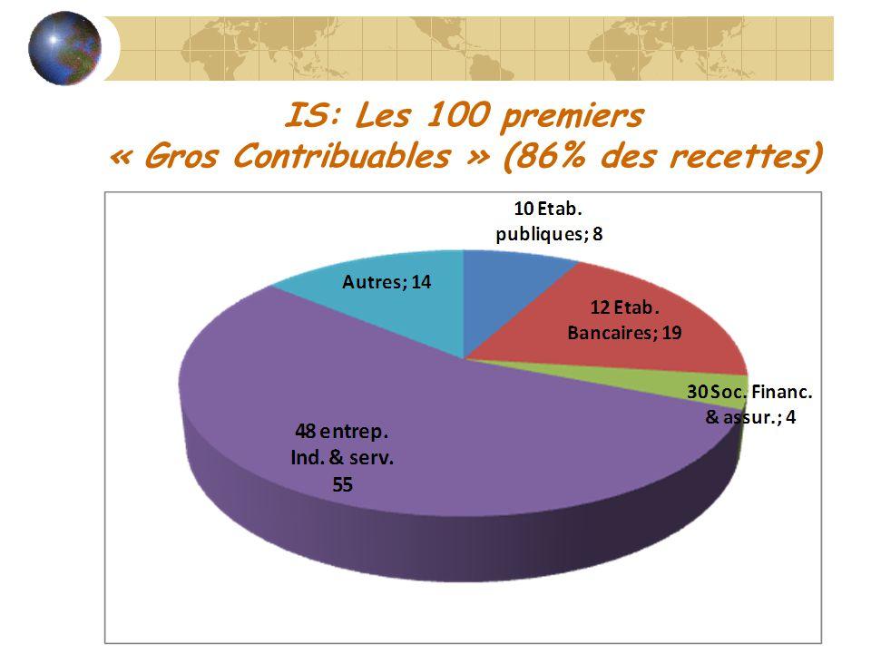 IS: Les 100 premiers « Gros Contribuables » (86% des recettes)