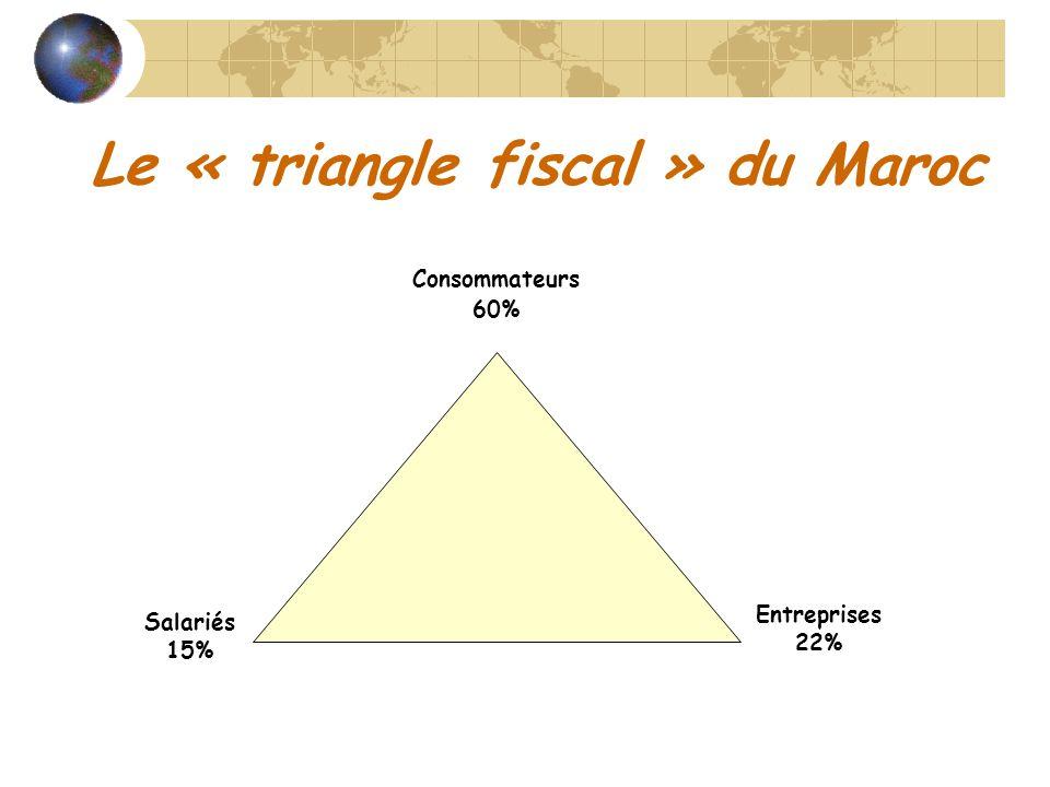 Le « triangle fiscal » du Maroc Consommateurs 60% Salariés 15% Entreprises 22%