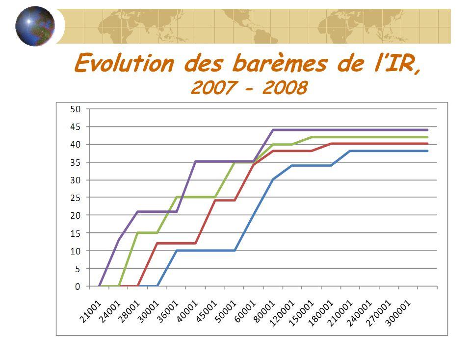 Evolution des barèmes de lIR, 2007 - 2008