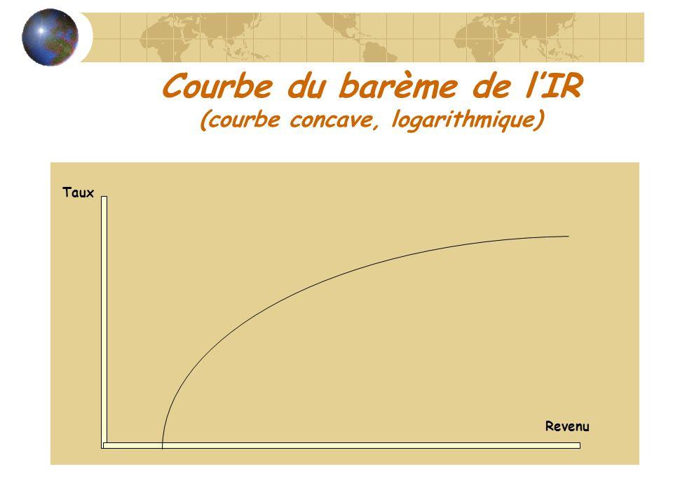 Courbe du barème de lIR (courbe concave, logarithmique) Taux Revenu