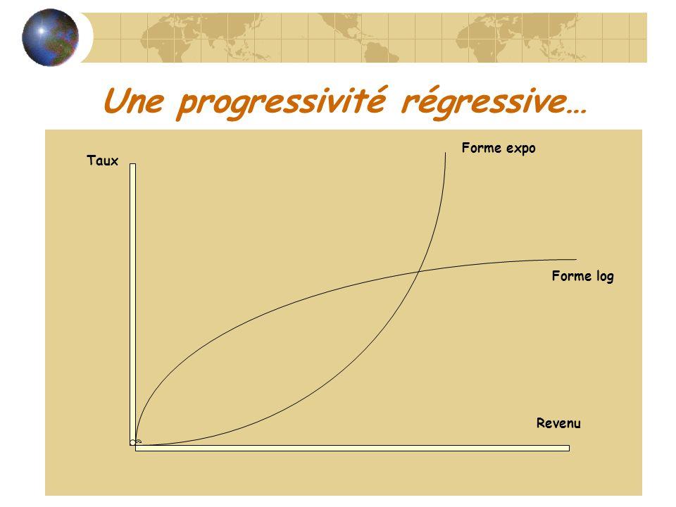 Une progressivité régressive… Taux Revenu Forme log Forme expo