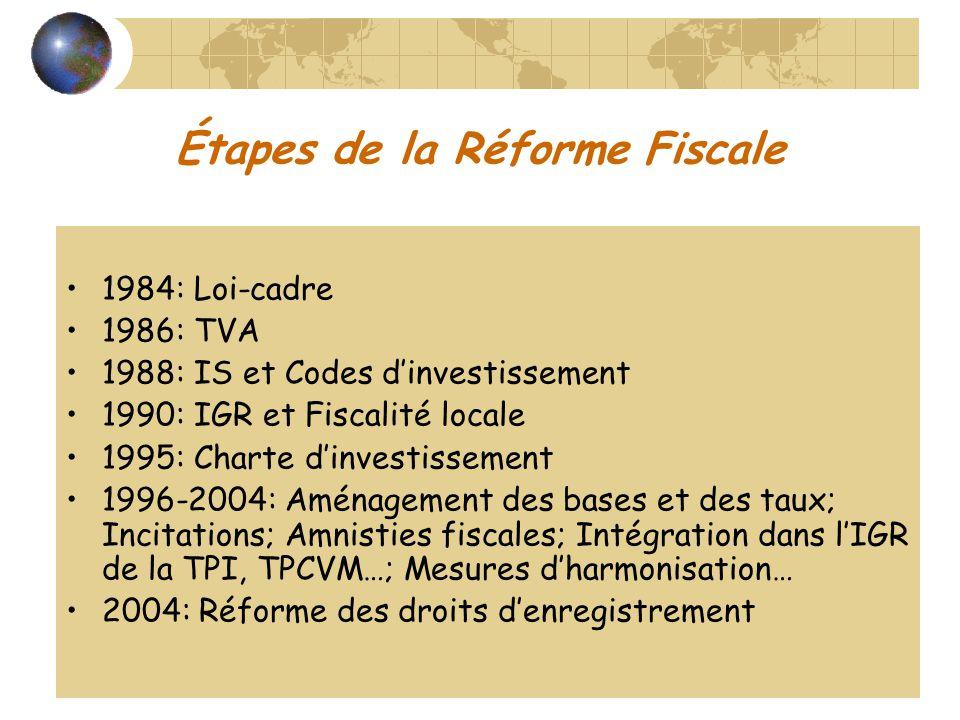 Étapes de la Réforme Fiscale 1984: Loi-cadre 1986: TVA 1988: IS et Codes dinvestissement 1990: IGR et Fiscalité locale 1995: Charte dinvestissement 19