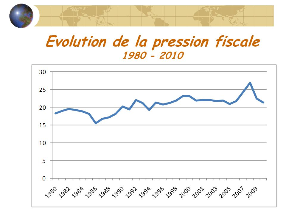 Evolution de la pression fiscale 1980 - 2010