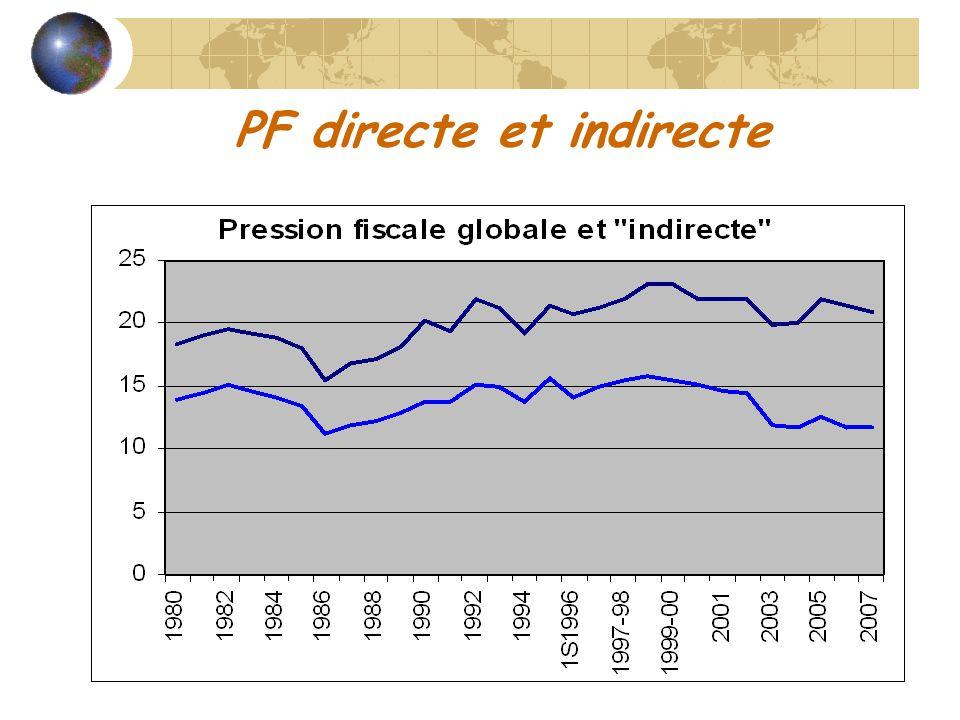 PF directe et indirecte