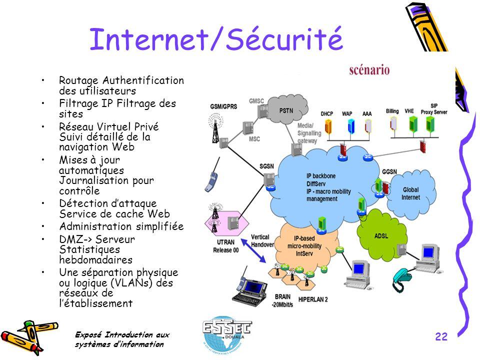 Exposé Introduction aux systèmes dinformation 22 Internet/Sécurité Routage Authentification des utilisateurs Filtrage IP Filtrage des sites Réseau Vir