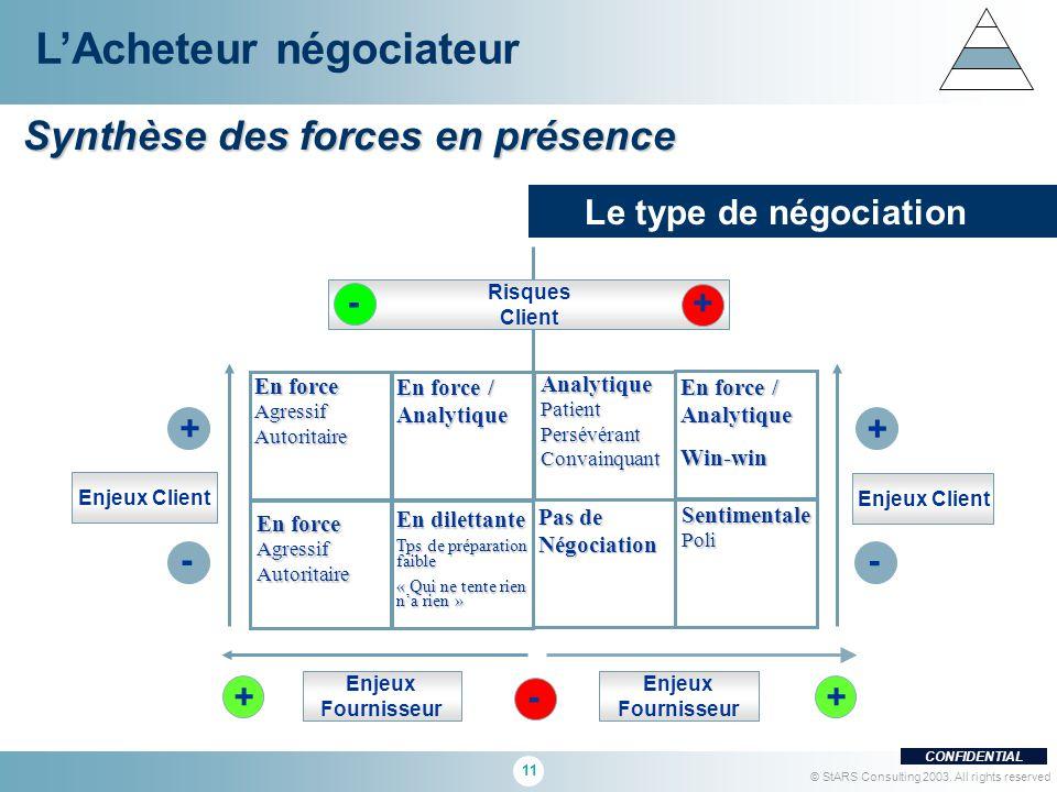 11 CONFIDENTIAL © StARS Consulting 2003. All rights reserved LAcheteur négociateur ++- En force AgressifAutoritaire En dilettante Tps de préparation f