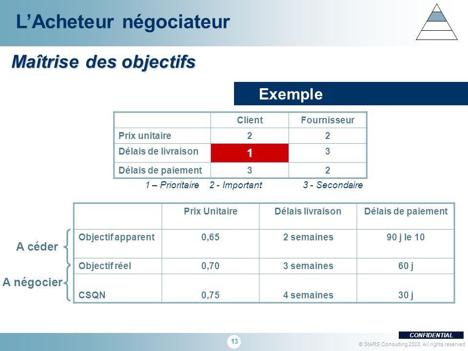 13 CONFIDENTIAL © StARS Consulting 2003. All rights reserved Maîtrise des objectifs LAcheteur négociateur Exemple ClientFournisseur Prix unitaire22 Dé