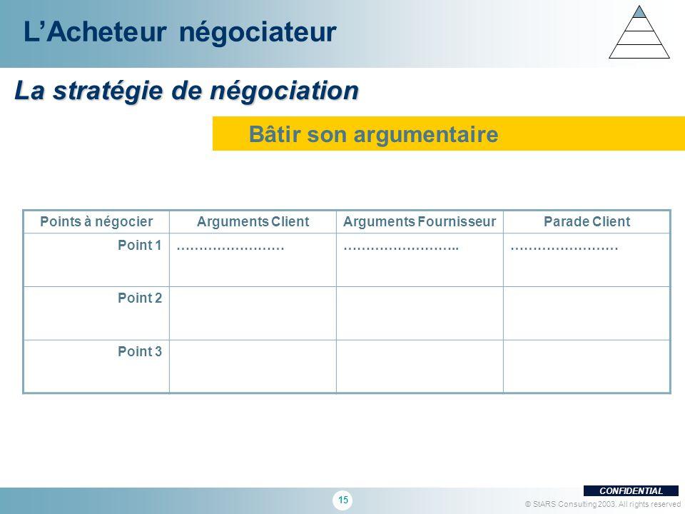 15 CONFIDENTIAL © StARS Consulting 2003. All rights reserved La stratégie de négociation LAcheteur négociateur Bâtir son argumentaire Points à négocie