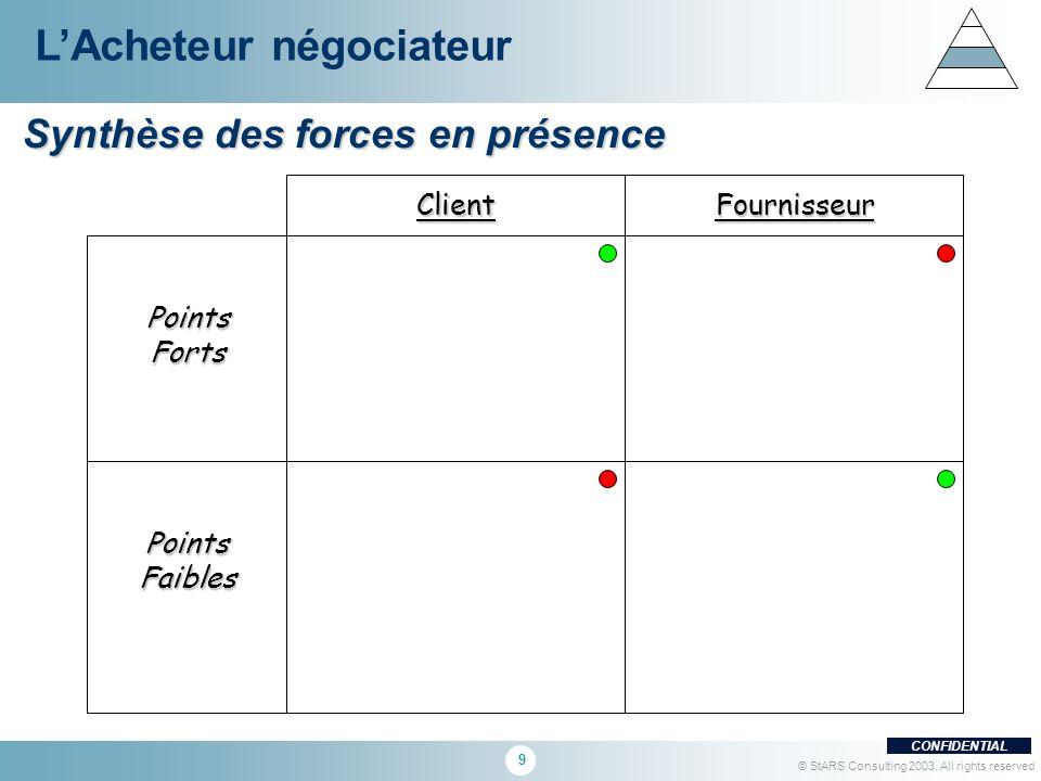 9 CONFIDENTIAL © StARS Consulting 2003. All rights reserved Synthèse des forces en présence LAcheteur négociateur ClientFournisseur PointsForts Points