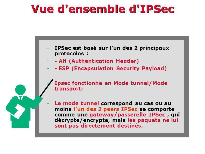 Vue d ensemble d IPSec IPSec est basé sur l un des 2 principaux protocoles : - AH (Authentication Header) - ESP (Encapsulation Security Payload) Ipsec fonctionne en Mode tunnel/Mode transport: Le mode tunnel correspond au cas ou au moins l un des 2 peers IPSec se comporte comme une gateway/passerelle IPSec, qui décrypte/encrypte, mais les paquets ne lui sont pas directement destinés.