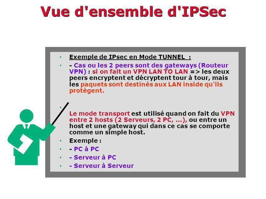 Vue d ensemble d IPSec Exemple de IPsec en Mode TUNNEL : - Cas ou les 2 peers sont des gateways (Routeur VPN) : si on fait un VPN LAN TO LAN => les deux peers encryptent et décryptent tour à tour, mais les paquets sont destinés aux LAN inside quils protègent.