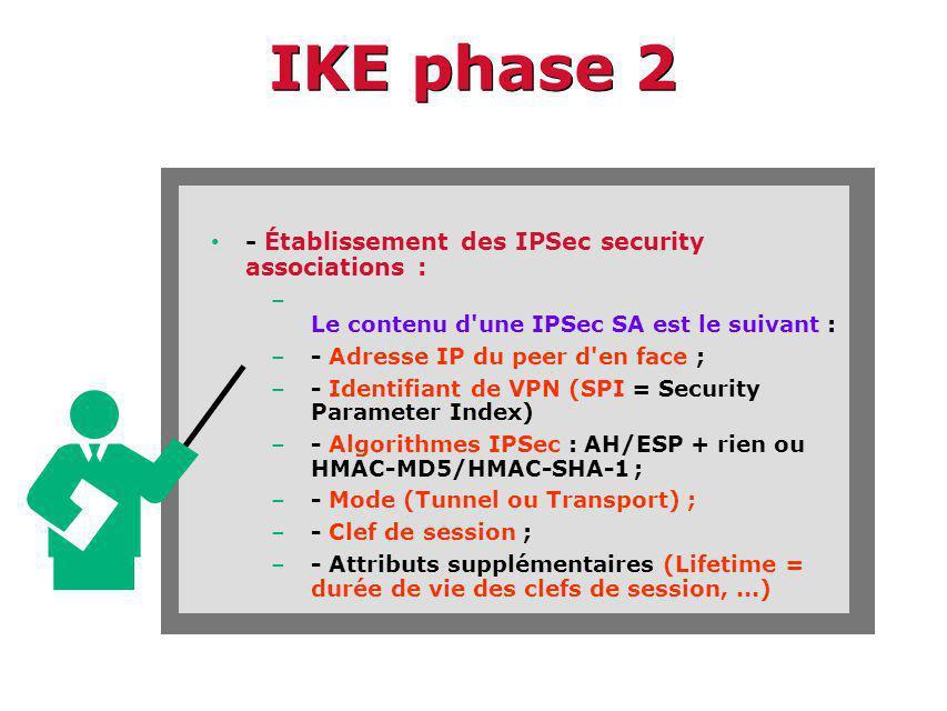 IKE phase 2 - Établissement des IPSec security associations : – Le contenu d une IPSec SA est le suivant : –- Adresse IP du peer d en face ; –- Identifiant de VPN (SPI = Security Parameter Index) –- Algorithmes IPSec : AH/ESP + rien ou HMAC-MD5/HMAC-SHA-1 ; –- Mode (Tunnel ou Transport) ; –- Clef de session ; –- Attributs supplémentaires (Lifetime = durée de vie des clefs de session,...)