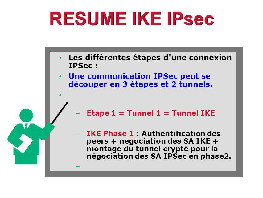 RESUME IKE IPsec Les différentes étapes d une connexion IPSec : Une communication IPSec peut se découper en 3 étapes et 2 tunnels.
