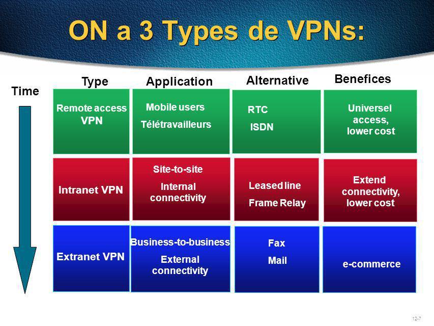 12-8 VPN Architectures et Technologies Access VPN Client–Initiated NAS–Initiated Client–Initiated NAS–Initiated Intranet / Extranet VPN Intranet / Extranet VPN IP Tunnel Virtual Circuit MPLS IP Tunnel Virtual Circuit MPLS GRE, IPsec, MPLS ServiceArchitectures Protocoles daccès VPN Technologies daccès VPN L2F/L2TP, IPsec, PPTP Dial, ISDN, DSL, Mobile IP, Mobile IP, FR, ATM, IP ou IP+ATM Mobile IP, FR, ATM, IP ou IP+ATM