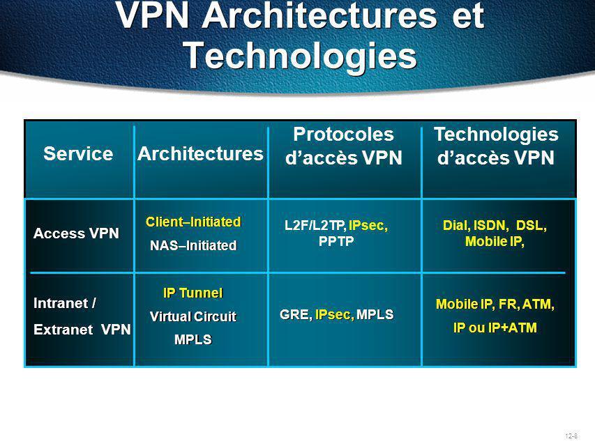 IKE phase 2 - Établissement des IPSec security associations : – soit de manière manuelle (pas conseillé), – soit via IKE (conseillé), dans ce dernier cas, il faut spécifier ipsec-isakmp.