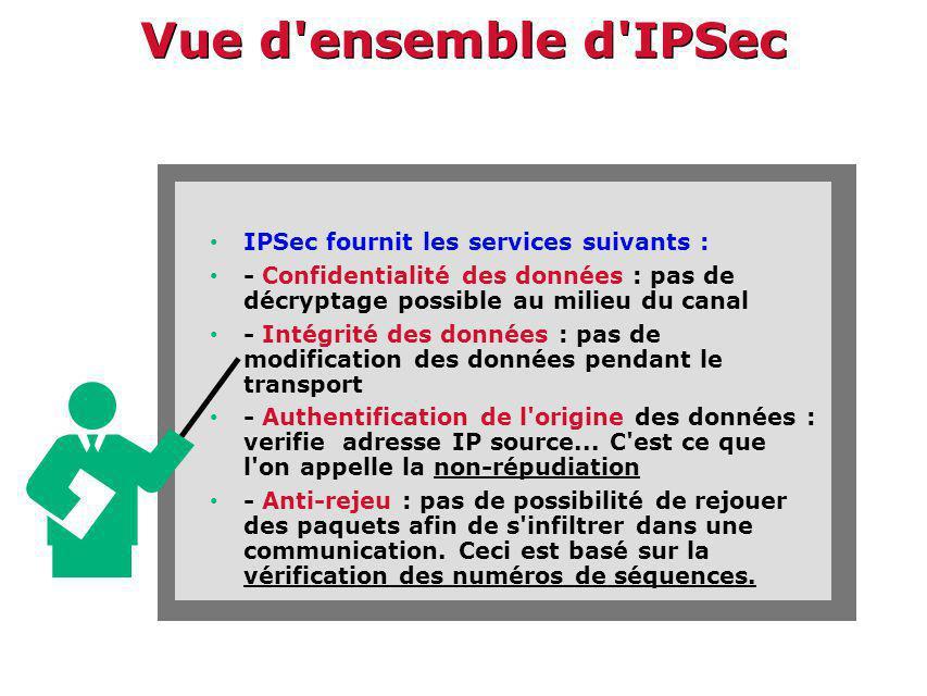 Vue d ensemble d IPSec IPSec fournit les services suivants : - Confidentialité des données : pas de décryptage possible au milieu du canal - Intégrité des données : pas de modification des données pendant le transport - Authentification de l origine des données : verifie adresse IP source...