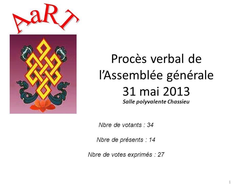 Procès verbal de lAssemblée générale 31 mai 2013 Salle polyvalente Chassieu Nbre de votants : 34 Nbre de présents : 14 Nbre de votes exprimés : 27 1