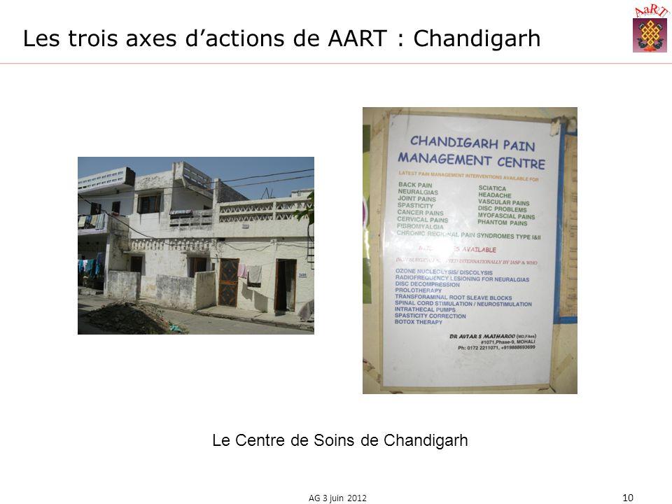 Les trois axes dactions de AART : Chandigarh AG 3 juin 2012 10 Le Centre de Soins de Chandigarh