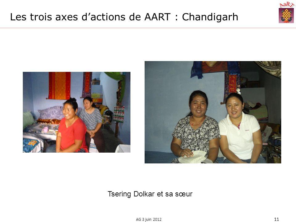 Les trois axes dactions de AART : Chandigarh AG 3 juin 2012 11 Tsering Dolkar et sa sœur