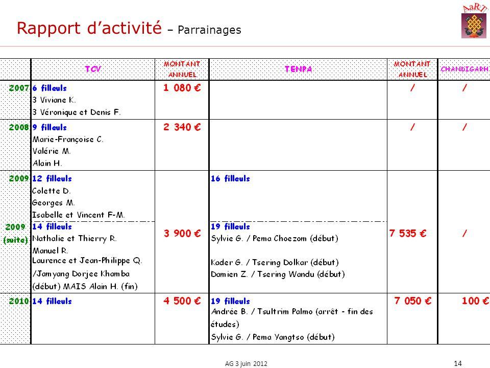 Rapport dactivité – Parrainages 14 AG 3 juin 2012