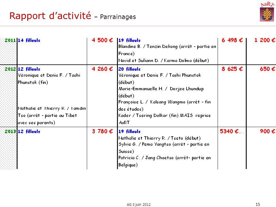 Rapport dactivité – Parrainages 15 AG 3 juin 2012