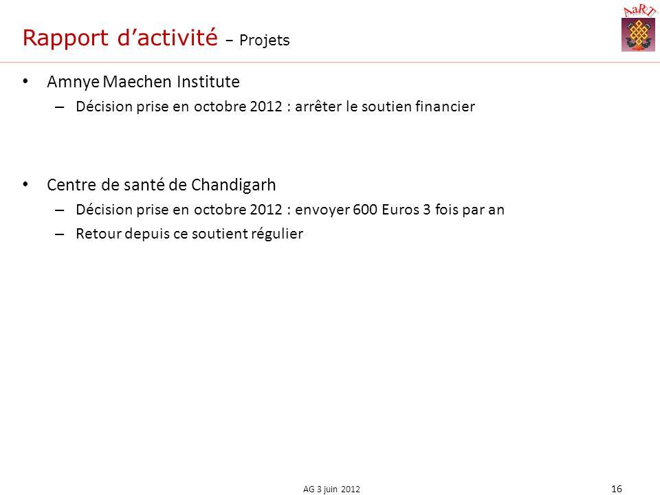 Rapport dactivité – Projets Amnye Maechen Institute – Décision prise en octobre 2012 : arrêter le soutien financier Centre de santé de Chandigarh – Décision prise en octobre 2012 : envoyer 600 Euros 3 fois par an – Retour depuis ce soutient régulier 16 AG 3 juin 2012