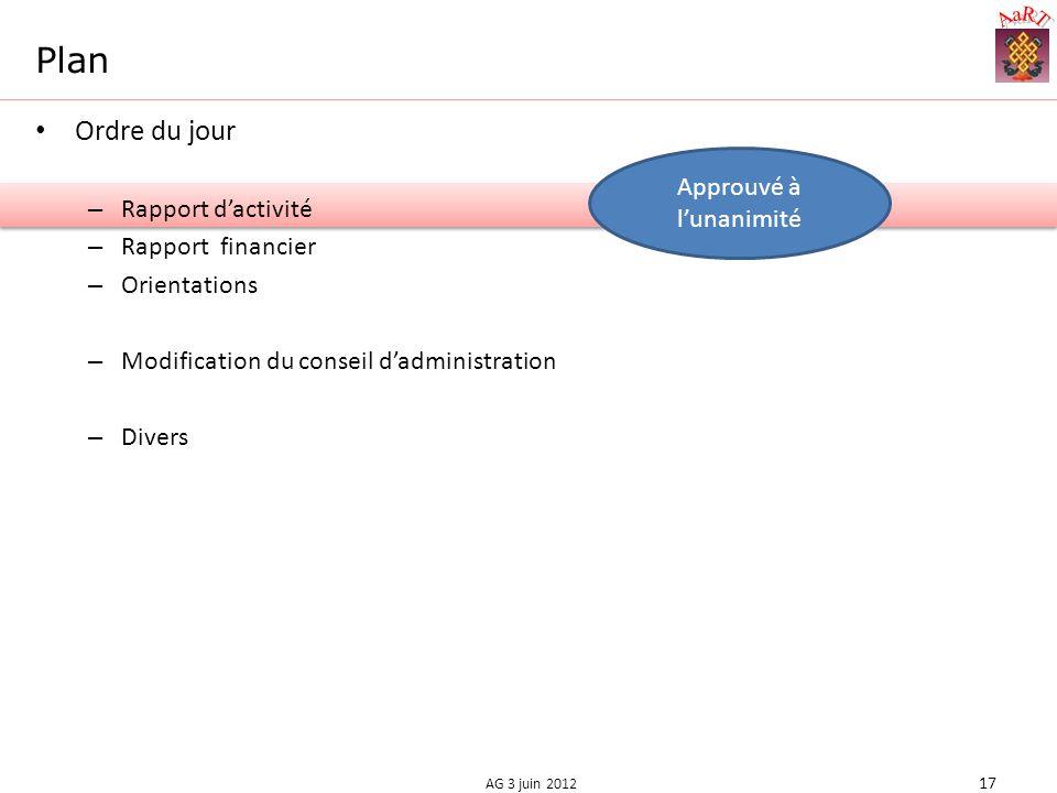 Plan Ordre du jour – Rapport dactivité – Rapport financier – Orientations – Modification du conseil dadministration – Divers Approuvé à lunanimité 17 AG 3 juin 2012