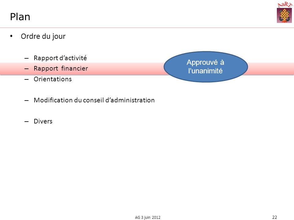 Plan Ordre du jour – Rapport dactivité – Rapport financier – Orientations – Modification du conseil dadministration – Divers Approuvé à lunanimité 22 AG 3 juin 2012