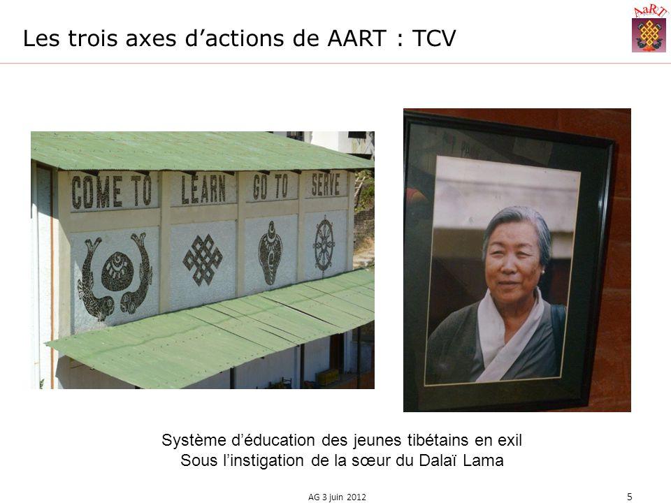 Les trois axes dactions de AART : TCV AG 3 juin 2012 5 Système déducation des jeunes tibétains en exil Sous linstigation de la sœur du Dalaï Lama
