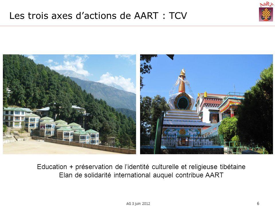 Les trois axes dactions de AART : TCV AG 3 juin 2012 6 Education + préservation de lidentité culturelle et religieuse tibétaine Elan de solidarité international auquel contribue AART