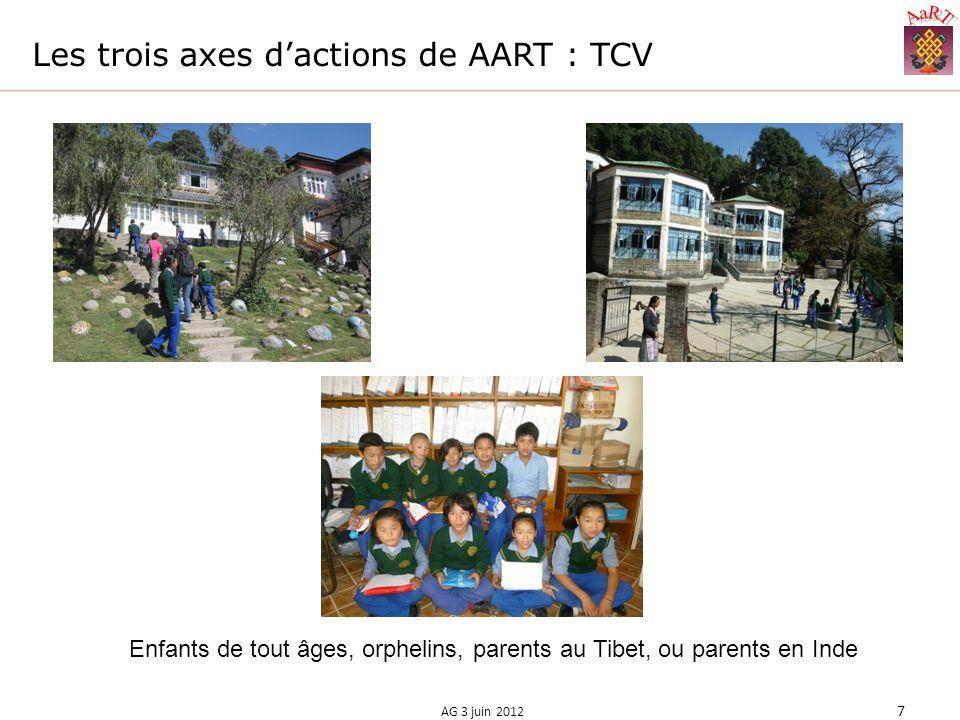 Les trois axes dactions de AART : TCV AG 3 juin 2012 7 Enfants de tout âges, orphelins, parents au Tibet, ou parents en Inde