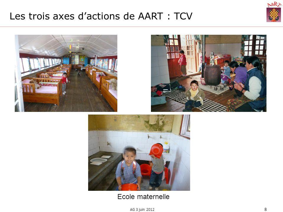 Les trois axes dactions de AART : TCV AG 3 juin 2012 8 Ecole maternelle