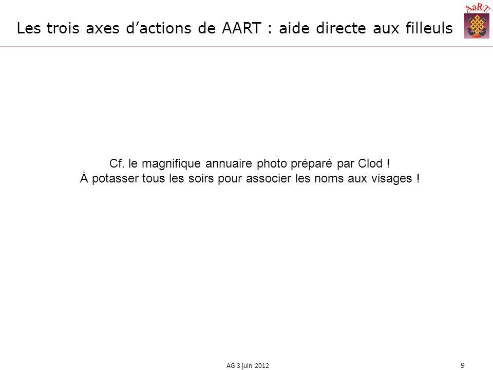 Les trois axes dactions de AART : aide directe aux filleuls AG 3 juin 2012 9 Cf.
