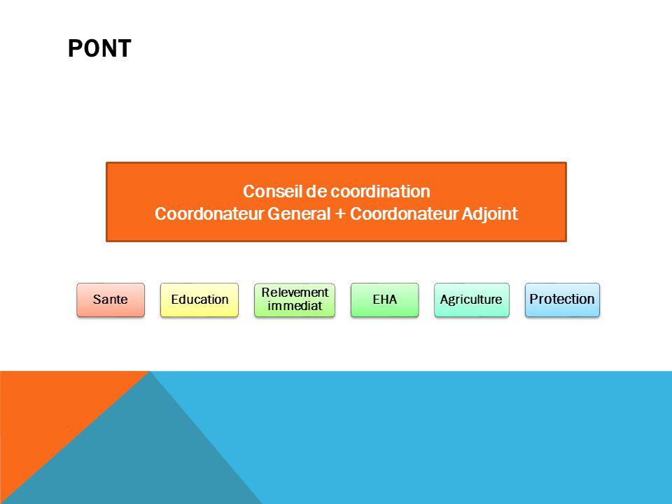 PONT SanteEducation Relevement immediat EHAAgriculture Protection Conseil de coordination Coordonateur General + Coordonateur Adjoint