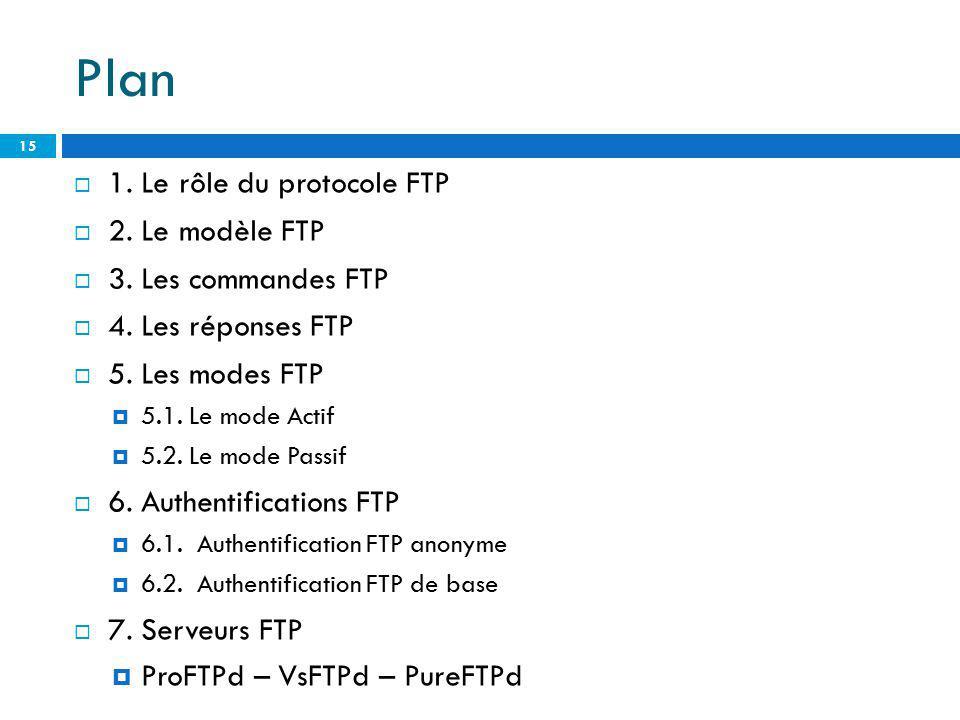 Plan 15 1. Le rôle du protocole FTP 2. Le modèle FTP 3. Les commandes FTP 4. Les réponses FTP 5. Les modes FTP 5.1. Le mode Actif 5.2. Le mode Passif