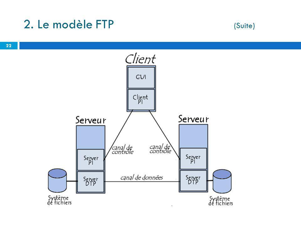 22 2. Le modèle FTP (Suite)