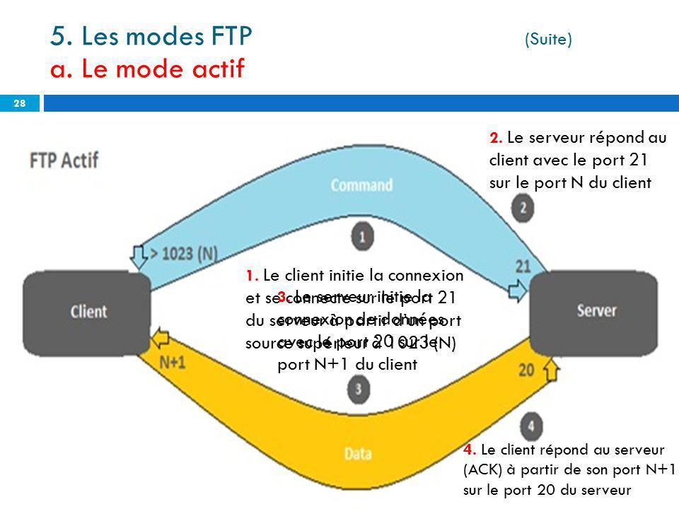28 5. Les modes FTP (Suite) a. Le mode actif 1. Le client initie la connexion et se connecte sur le port 21 du serveur à partir dun port source supéri