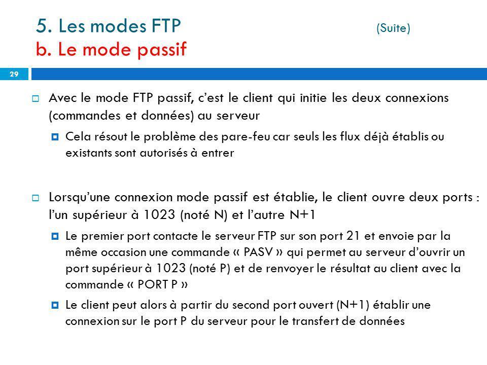 Avec le mode FTP passif, cest le client qui initie les deux connexions (commandes et données) au serveur Cela résout le problème des pare-feu car seul